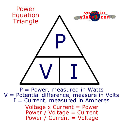 The power triangle, demonstrating how voltage and current can be measured to work out how much power an appliance is using