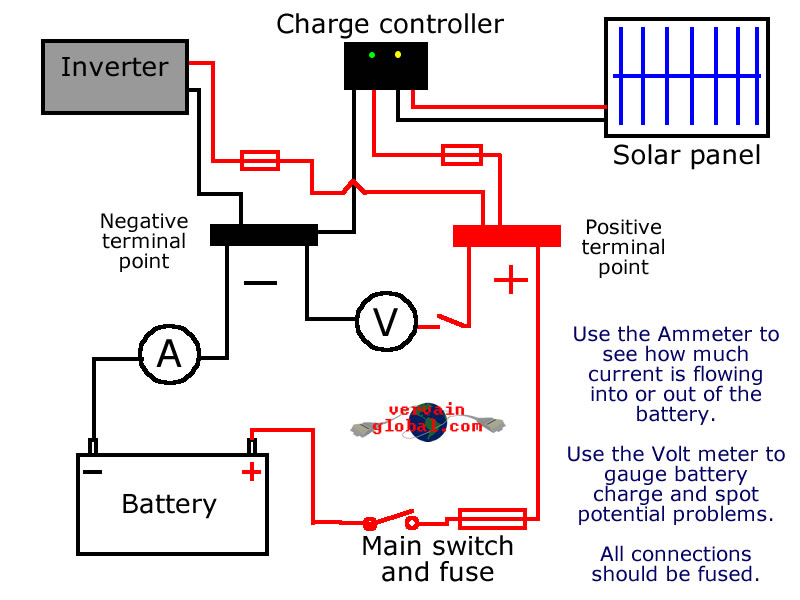 A simple wiring diagram for a stand alone power supply